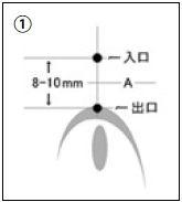 ピアッシングの手順(1)
